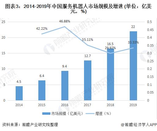 图表3:2014-2019年中国服务机器人市场规模及增速 (单位:亿美元,%)