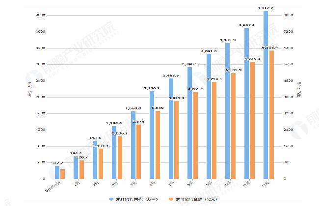 2019年1-12月万科销售面积及金额情况表