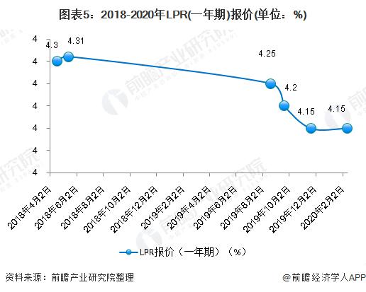 图表5:2018-2020年LPR(一年期)报价(单位:%)