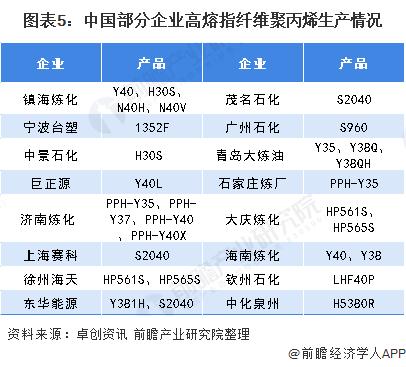 图表5:中国部分企业高熔指纤维聚丙烯生产情况