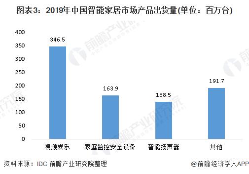 图表3:2019年中国智能家居市场产品出货量(单位:百万台)