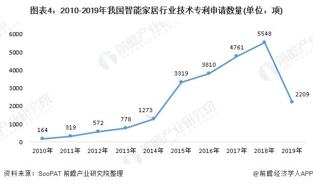 图表4:2010-2019年我国智能家居行业技术专利申请数量(单位:项)