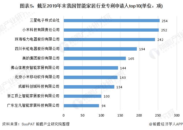 图表5:截至2019年末我国智能家居行业专利申请人top10(单位:项)