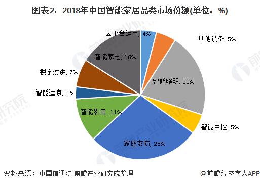 图表2:2018年中国智能家居品类市场份额(单位:%)