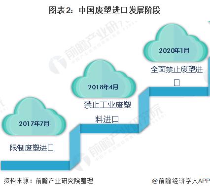 图表2:中国废塑进口发展阶段