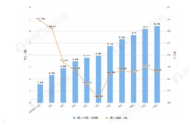 2019年1-12月山西省汽车产量及增长情况图