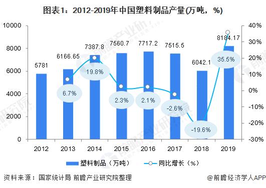 图表1:2012-2019年中国塑料制品产量(万吨,%)