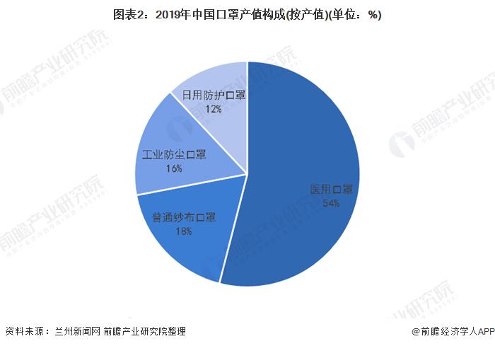 图表2:2019年中国口罩产值构成(按产值)(单位:%)