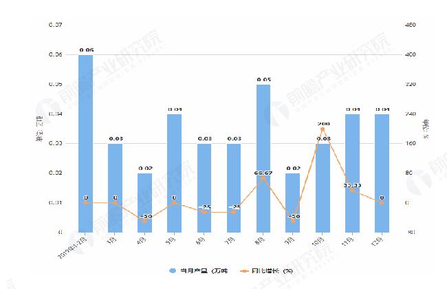 2019年1-12月北京市铜材产量及增长情况图