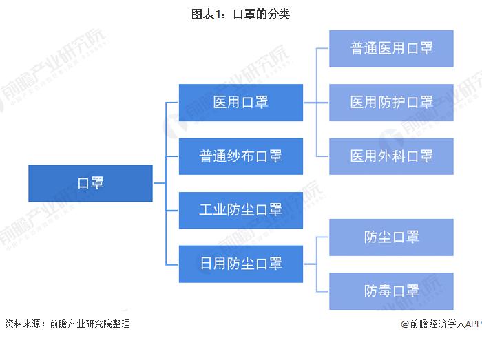 图表1:口罩的分类