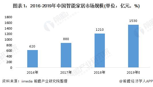 图表1:2016-2019年中国智能家居市场规模(单位:亿元,%)