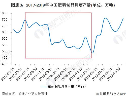 图表3:2017-2019年中国塑料制品月度产量(单位:万吨)