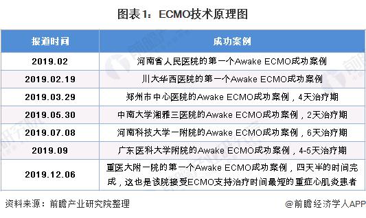 图表1:ECMO技术原理图