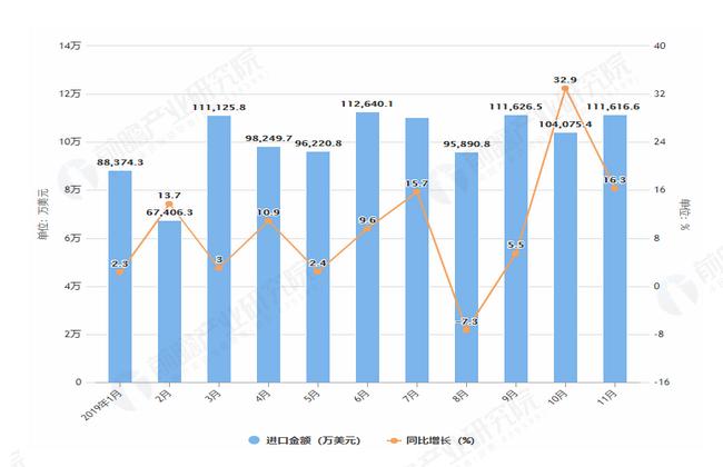 2019年1-11月我国医疗仪器及器械进口金额及增长情况图