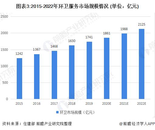 图表3:2015-2022年环卫服务市场规模情况 (单位:亿元)