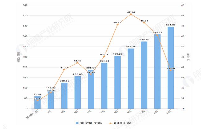 2019年1-12月内蒙古十种有色金属产量及增长情况图