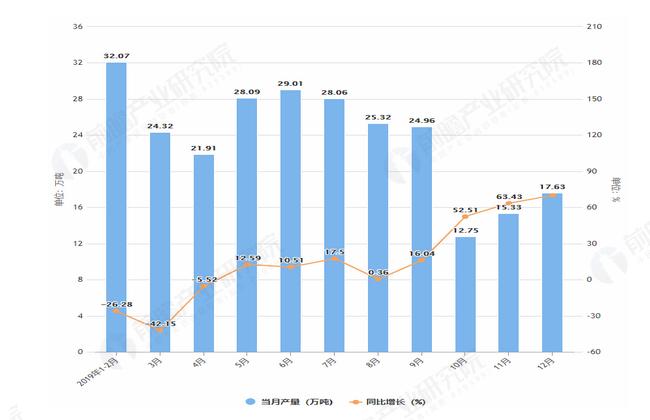 2019年1-12月天津市饮料产量及增长情况图