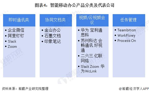 图表4:智能移动办公产品分类及代表公司