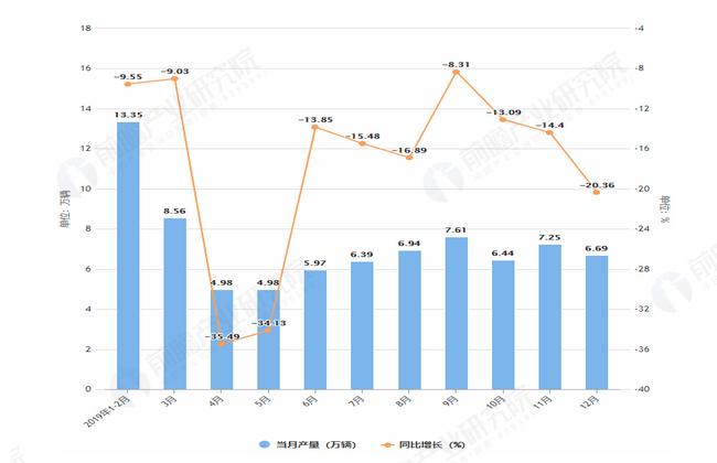 2019年1-12月辽宁省汽车产量及增长情况表