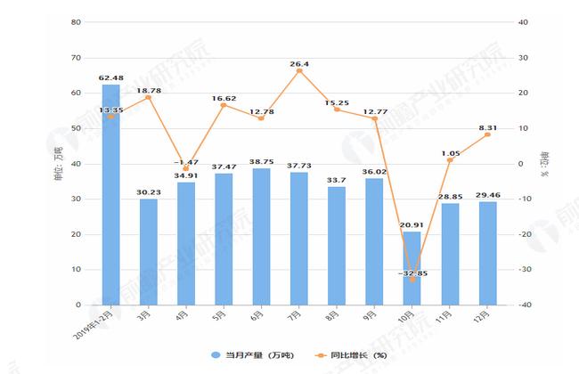 2019年1-12月山西省农用氮磷钾化肥产量及增长情况表