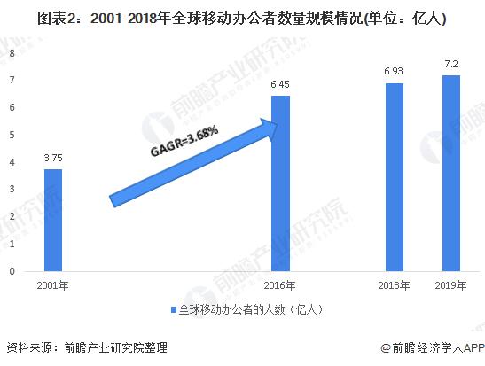 图表2:2001-2018年全球移动办公者数量规模情况(单位:亿人)