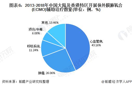 图表6:2013-2018年中国大陆及香港特区开展体外膜肺氧合(ECMO)辅助治疗数量(单位:例,%)