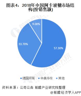 图表4:2018年中国阿卡波糖市场结构(按销售额)