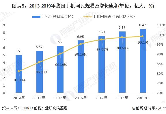 图表5:2013-2019年我国手机网民规模及增长速度(单位:亿人,%)