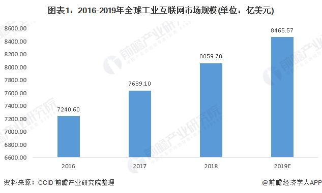 图表1:2016-2019年全球工业互联网市场规模(单位:亿美元)