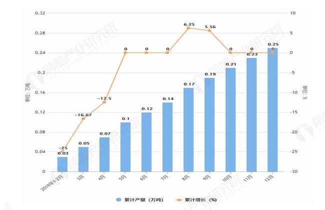 2019年1-12月内蒙古纱产量及增长情况表