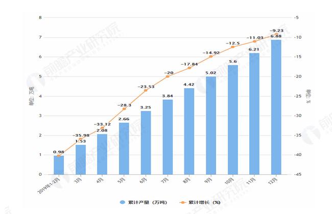 2019年1-12月辽宁省合成洗涤剂产量及增长情况图