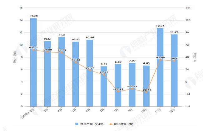 2019年1-12月辽宁省铝材产量及增长情况图