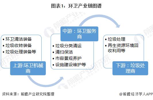 图表1:环卫产业链图谱