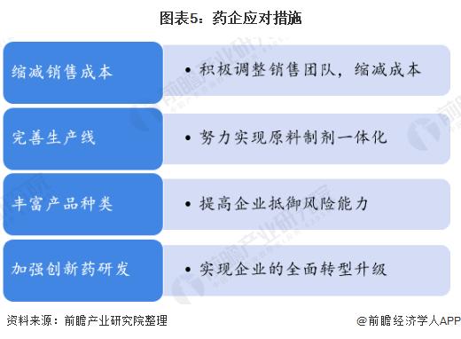图表5:药企应对措施