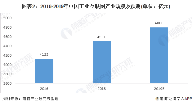 图表2:2016-2019年中国工业互联网产业规模及预测(单位:亿元)