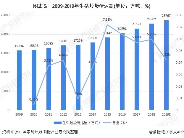 图表5: 2009-2019年生活垃圾清运量(单位:万吨,%)