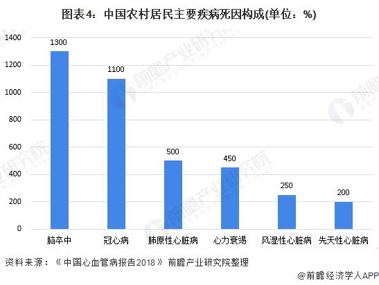 图表4:中国农村居民主要疾病死因构成(单位:%)