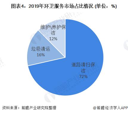 图表4:2019年环卫服务市场占比情况 (单位:%)