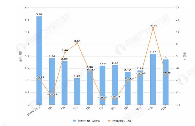 2019年1-12月吉林省化学纤维产量及增长情况图