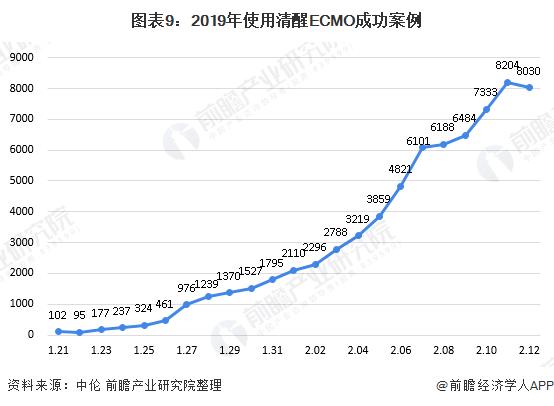 图表9:2019年使用清醒ECMO成功案例