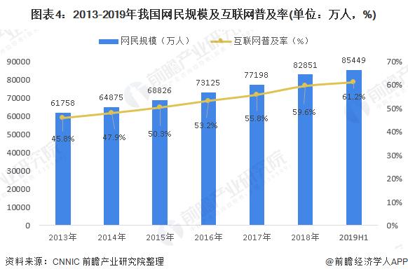 图表4:2013-2019年我国网民规模及互联网普及率(单位:万人,%)