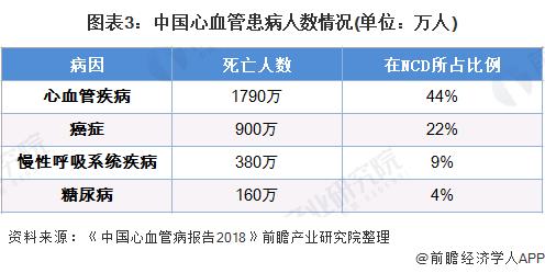 图表3:中国心血管患病人数情况(单位:万人)