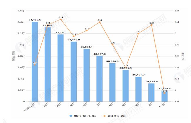 2019年1-12月全国铁矿石产量及增长情况表