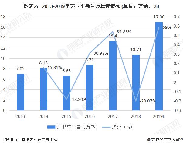 图表2:2013-2019年环卫车数量及增速情况 (单位:万辆,%)