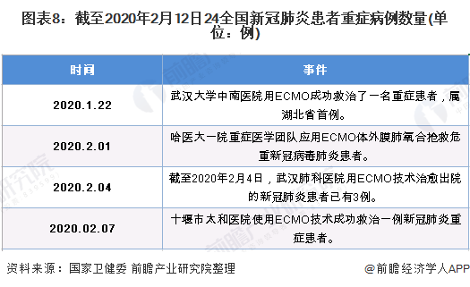 图表8:截至2020年2月12日24全国新冠肺炎患者重症病例数量(单位:例)