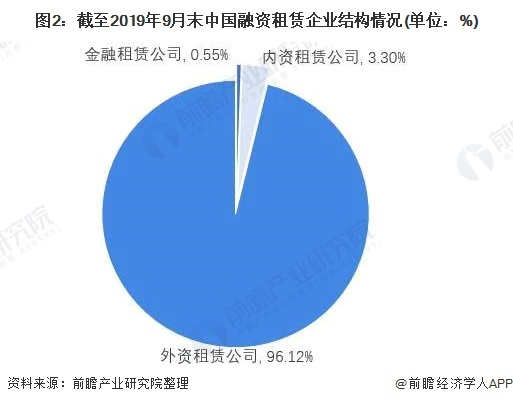 图2:截至2019年9月末中国融资租赁企业结构情况(单位:%)