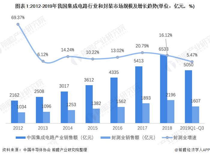 图表1:2012-2019年我国集成电路行业和封装市场规模及增长趋势(单位:亿元,%)