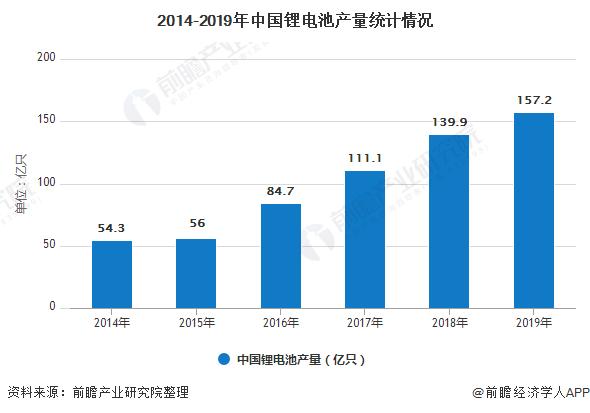 2014-2019年中国锂电池产量统计情况