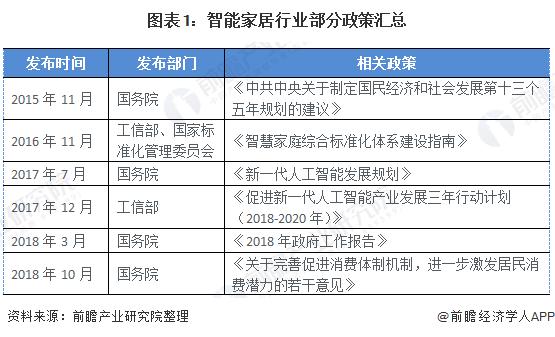 图表1:智能家居行业部分政策汇总