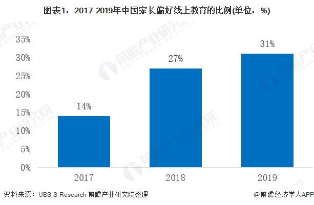 图表1:2017-2019年中国家长偏好线上教育的比例(单位:%)